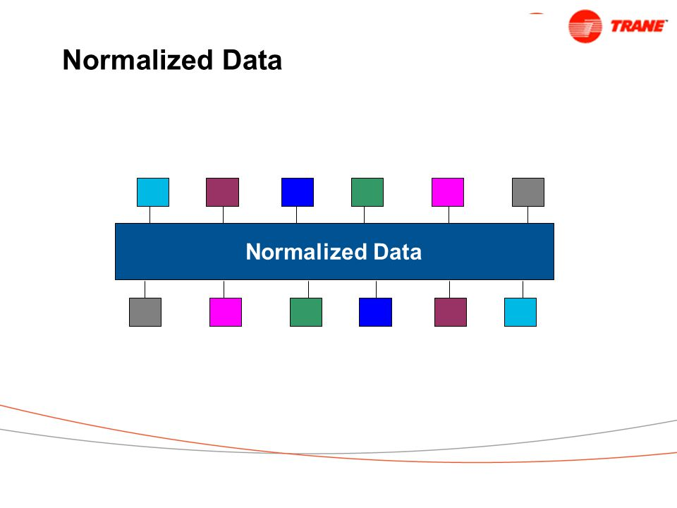 Normalized Data Normalized Data