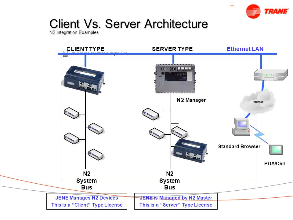 Client Vs. Server Architecture N2 Integration Examples