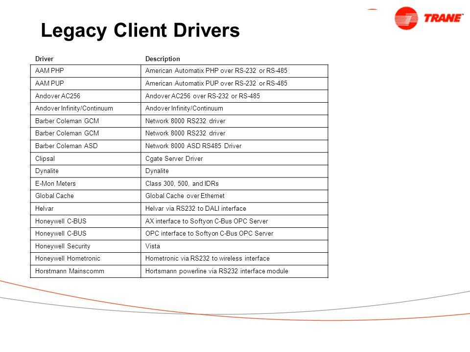 Legacy Client Drivers Driver Description AAM PHP