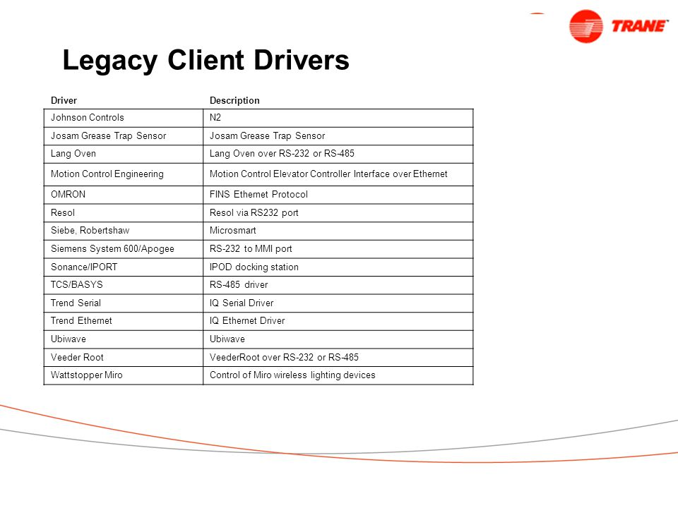 Legacy Client Drivers Driver Description Johnson Controls N2