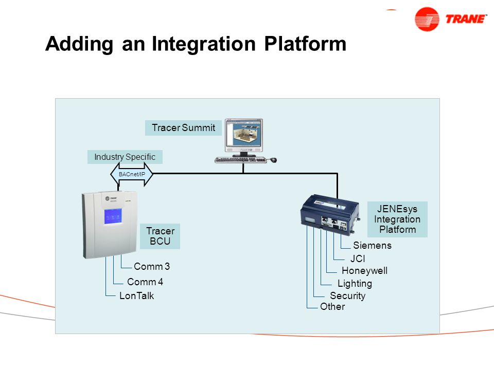 Adding an Integration Platform