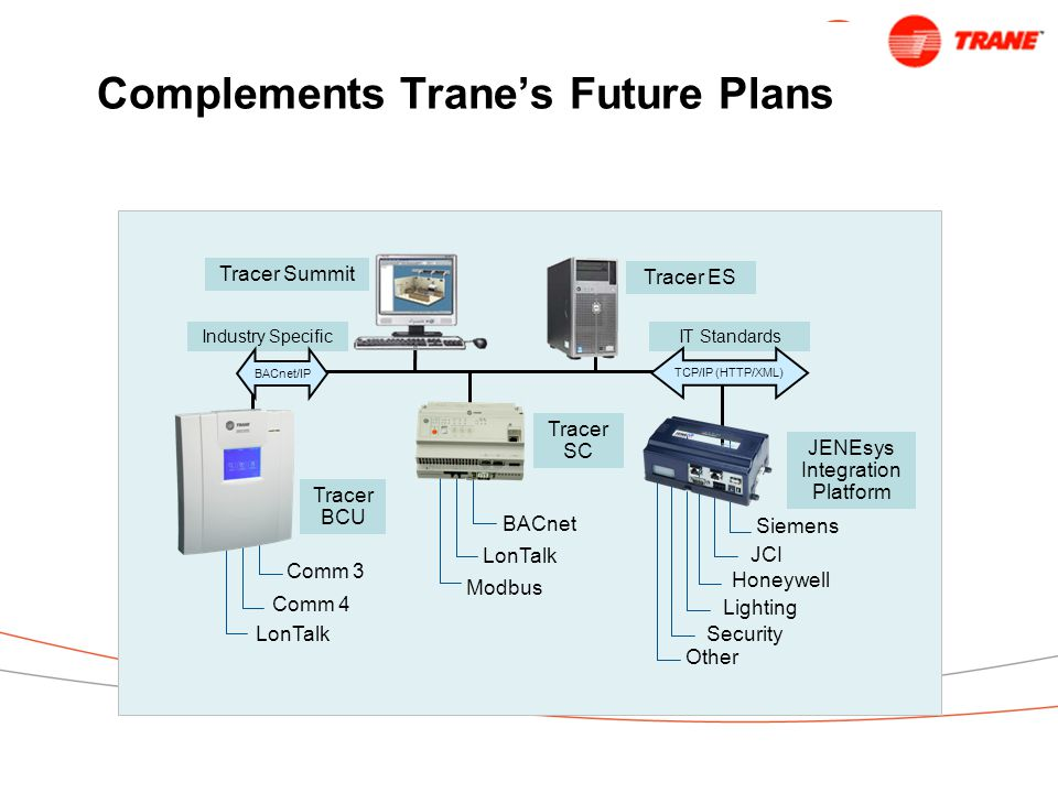 Complements Trane's Future Plans