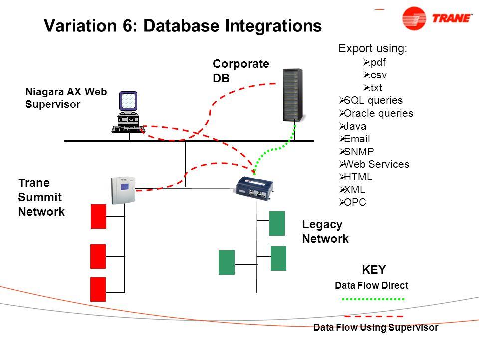 Variation 6: Database Integrations