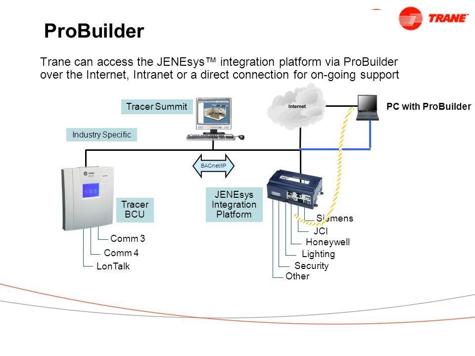 JENEsys Integration Platform