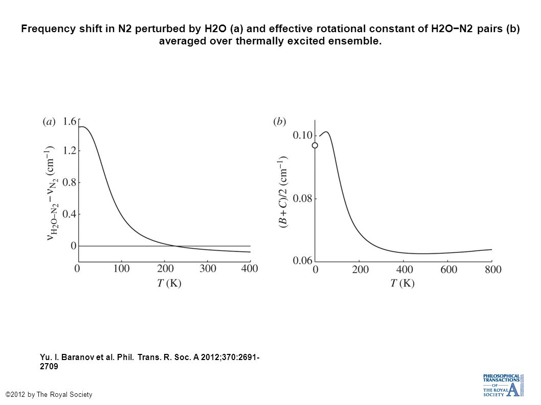 Frequency shift in N2 perturbed by H2O (a) and effective rotational constant of H2O−N2 pairs (b) averaged over thermally excited ensemble.