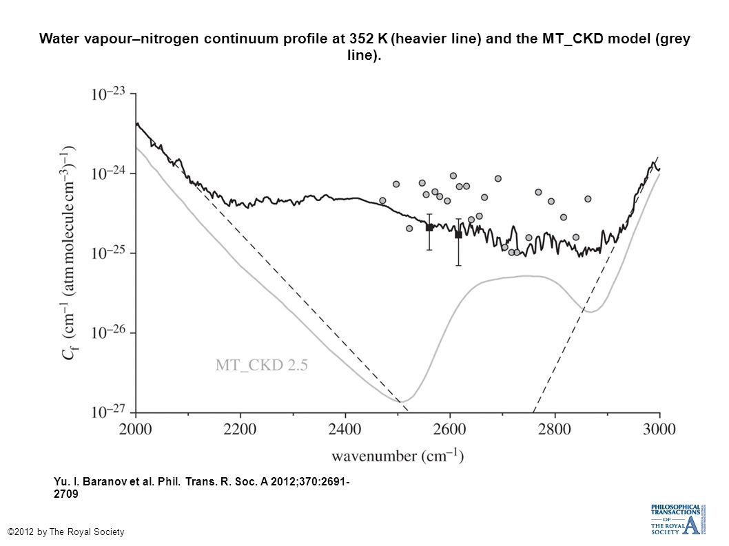 Water vapour–nitrogen continuum profile at 352 K (heavier line) and the MT_CKD model (grey line).