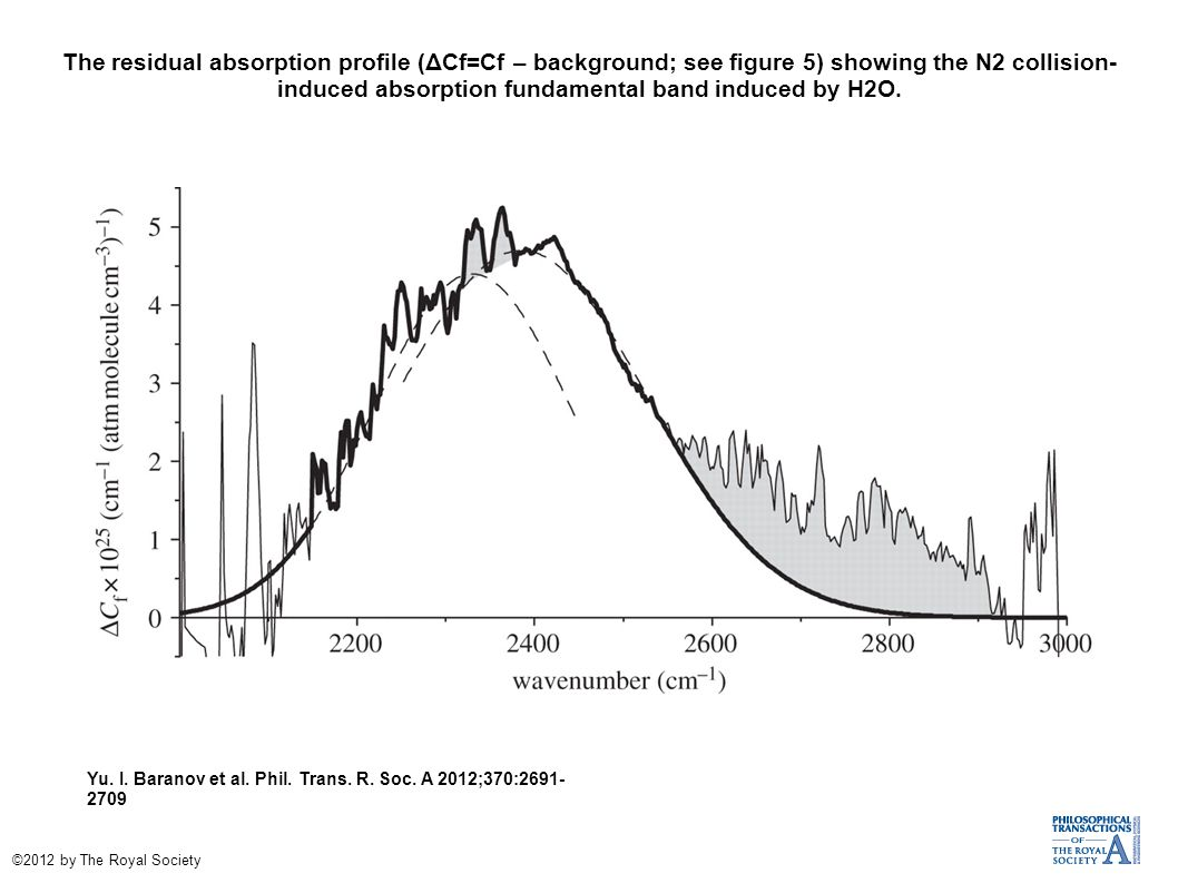 The residual absorption profile (ΔCf=Cf – background; see figure 5) showing the N2 collision-induced absorption fundamental band induced by H2O.