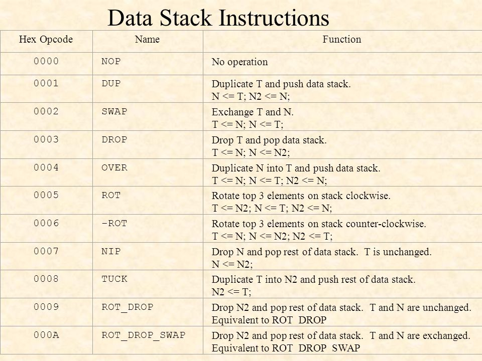Data Stack Instructions