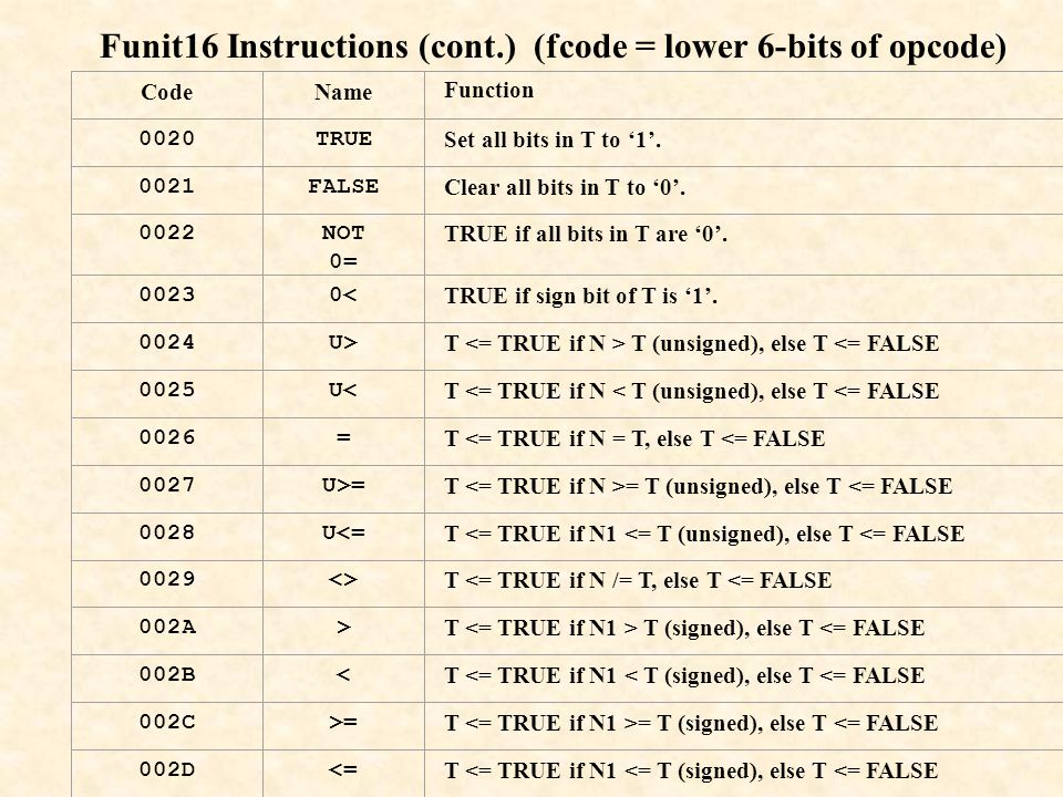 Funit16 Instructions (cont.) (fcode = lower 6-bits of opcode)