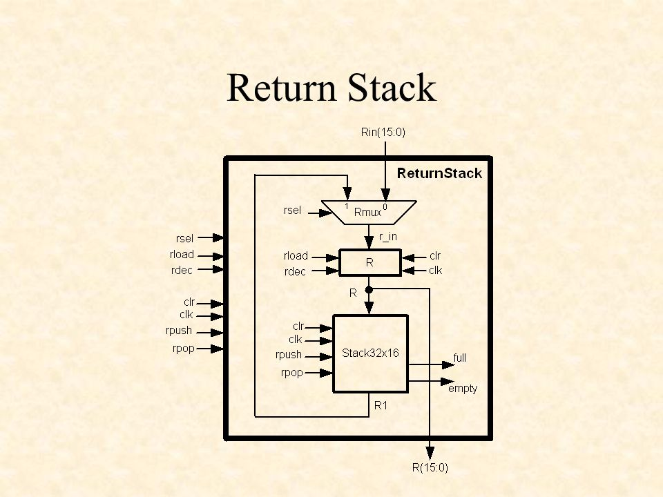 Return Stack