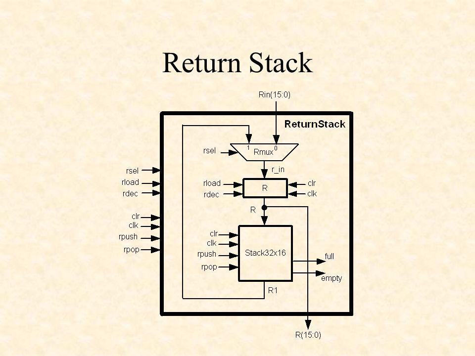 Return Stack