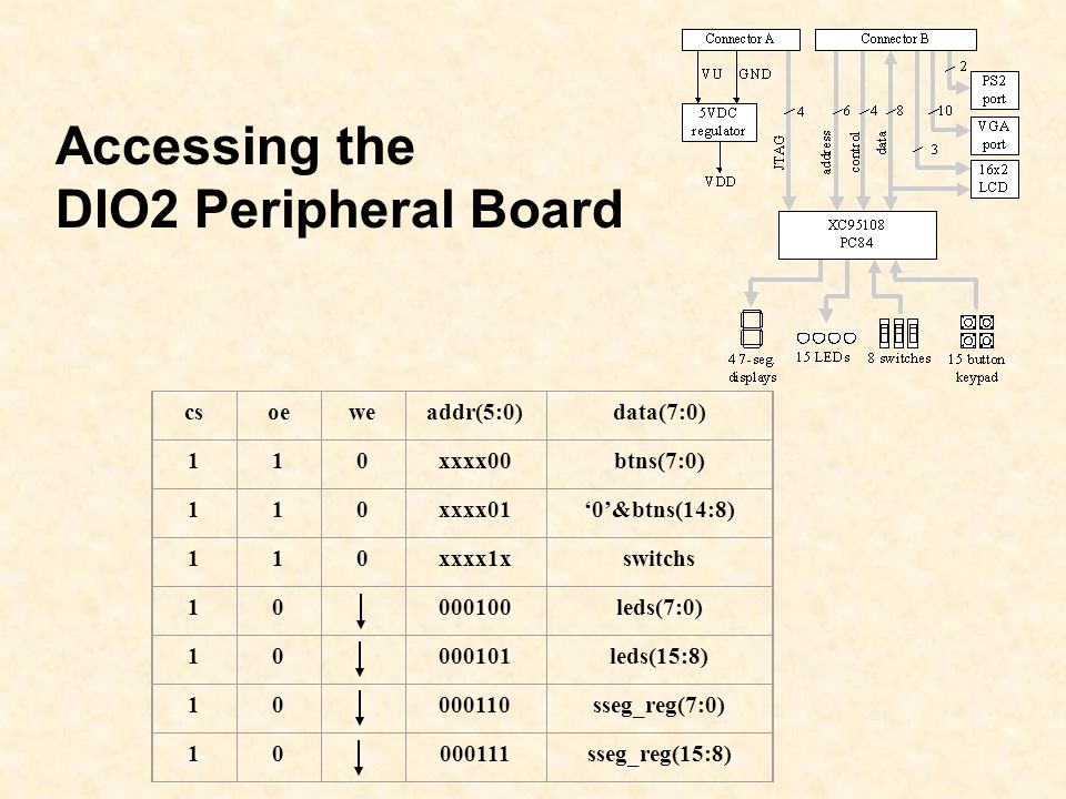 Accessing the DIO2 Peripheral Board cs oe we addr(5:0) data(7:0) 1