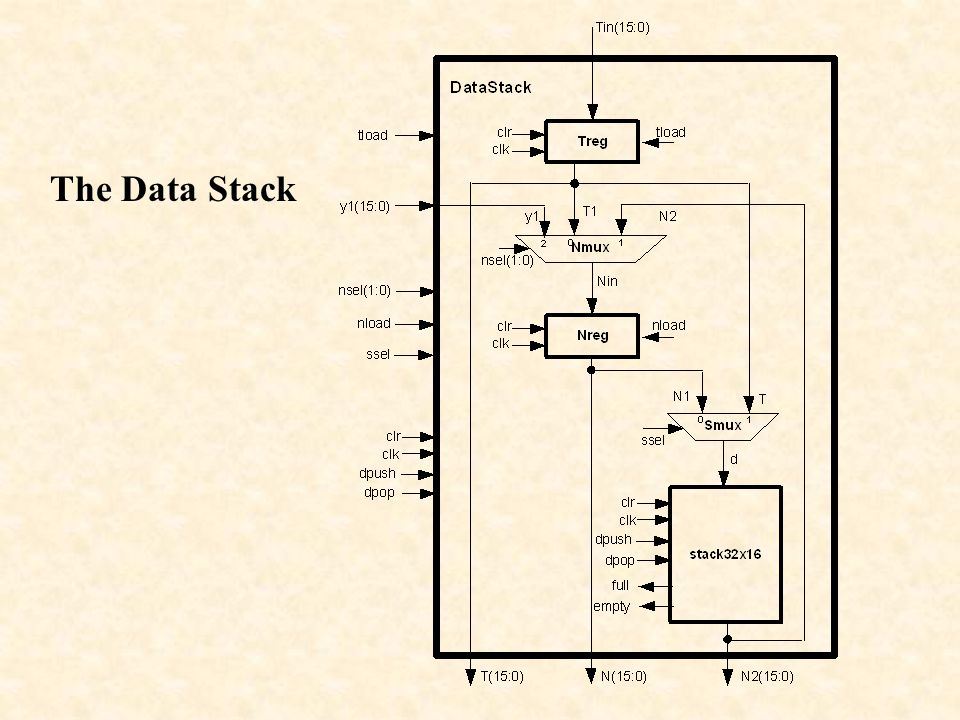 The Data Stack
