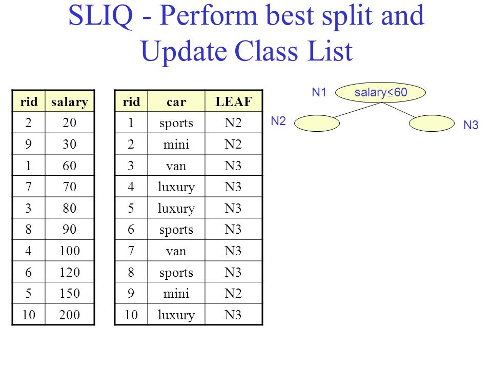 SLIQ - Perform best split and Update Class List