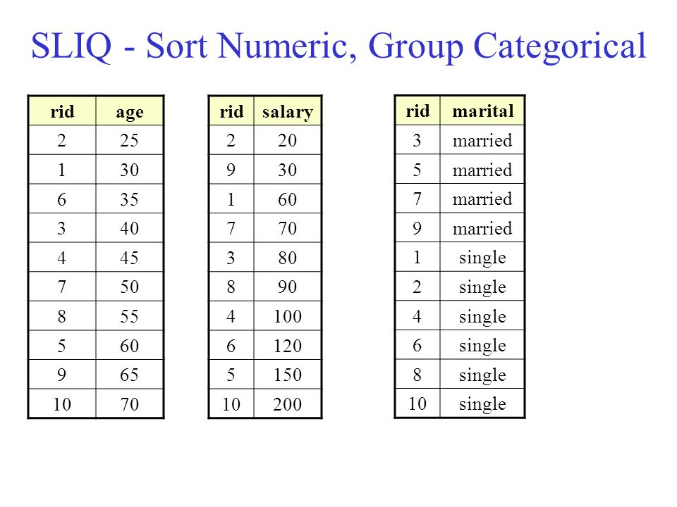 SLIQ - Sort Numeric, Group Categorical