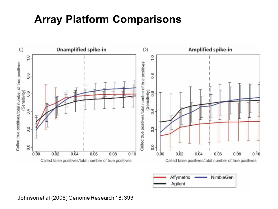 Array Platform Comparisons