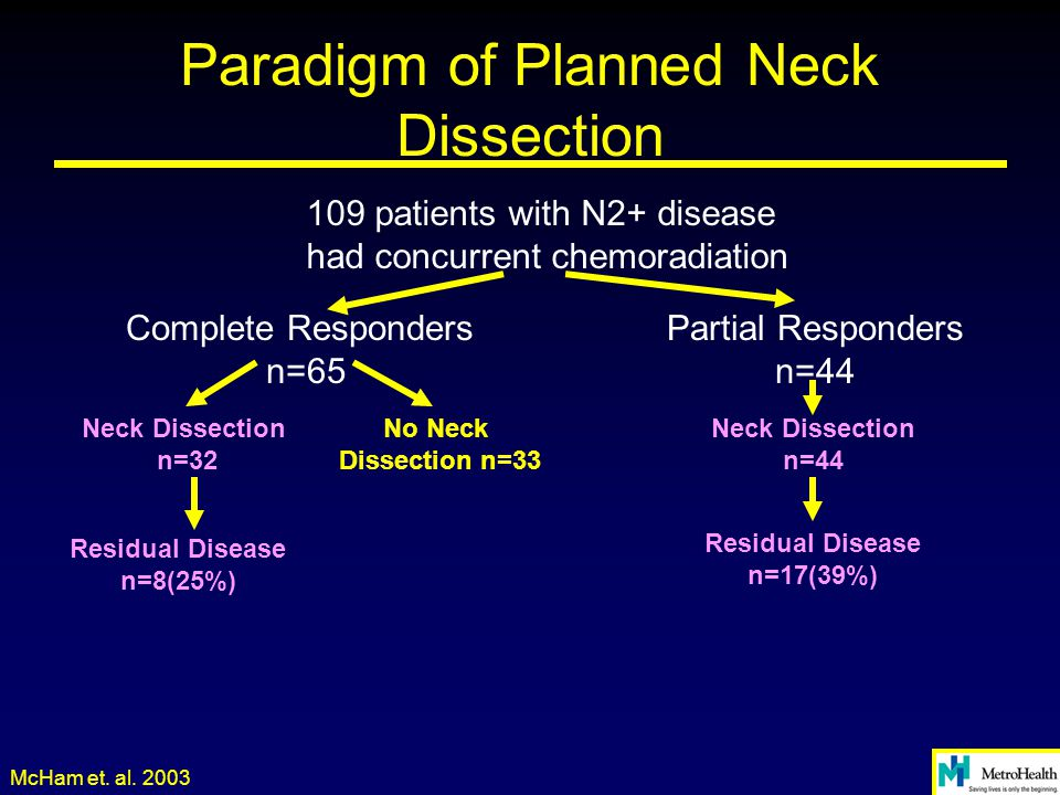 Paradigm of Planned Neck Dissection