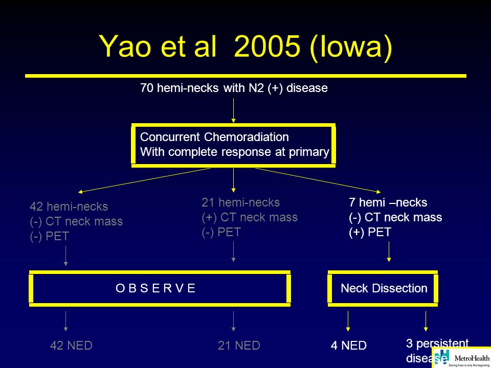 Yao et al 2005 (Iowa) 70 hemi-necks with N2 (+) disease