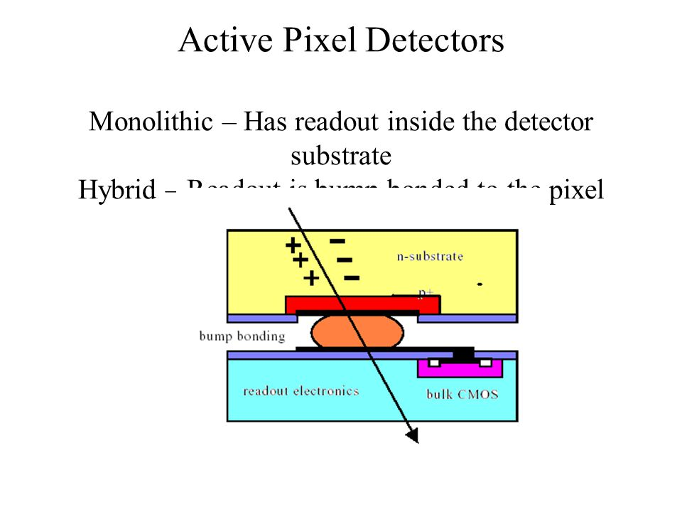 Active Pixel Detectors Monolithic – Has readout inside the detector substrate Hybrid – Readout is bump bonded to the pixel