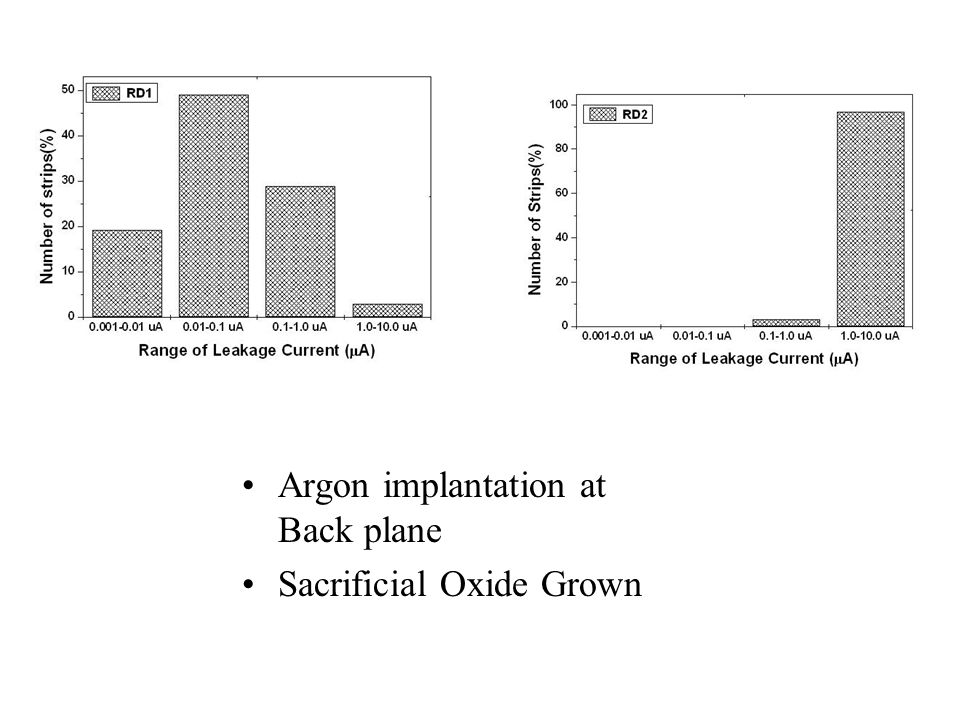 Argon implantation at Back plane Sacrificial Oxide Grown