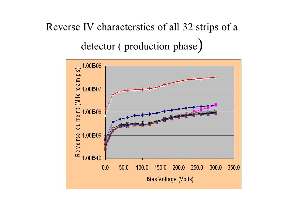 Reverse IV characterstics of all 32 strips of a detector ( production phase)