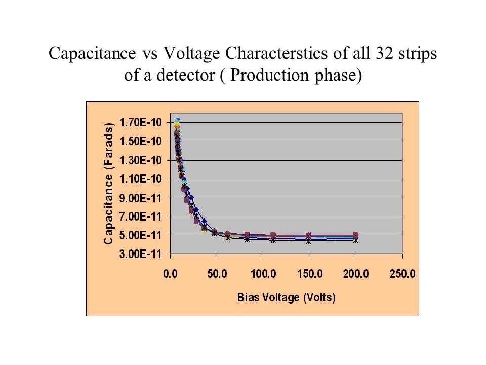 Capacitance vs Voltage Characterstics of all 32 strips of a detector ( Production phase)