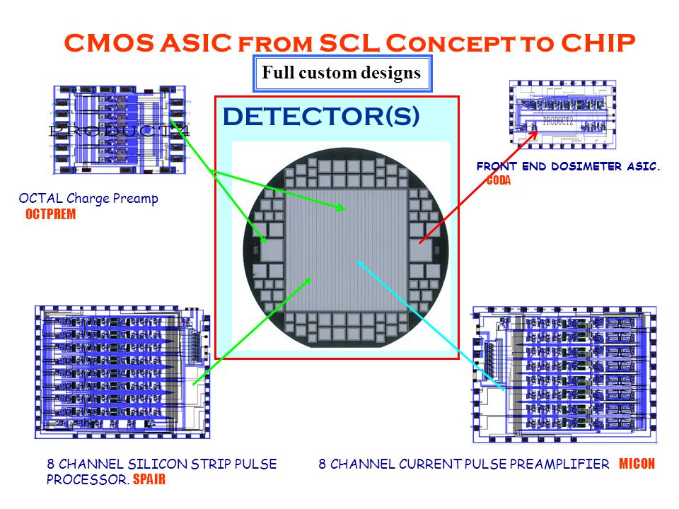 CMOS ASIC from SCL Concept to CHIP