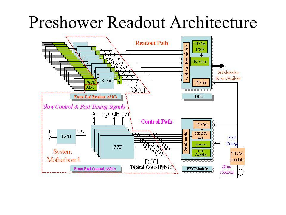 Preshower Readout Architecture