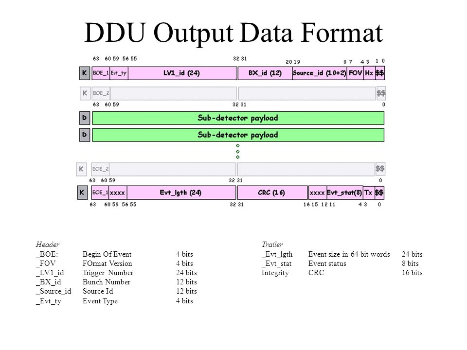 DDU Output Data Format Header _BOE: Begin Of Event 4 bits