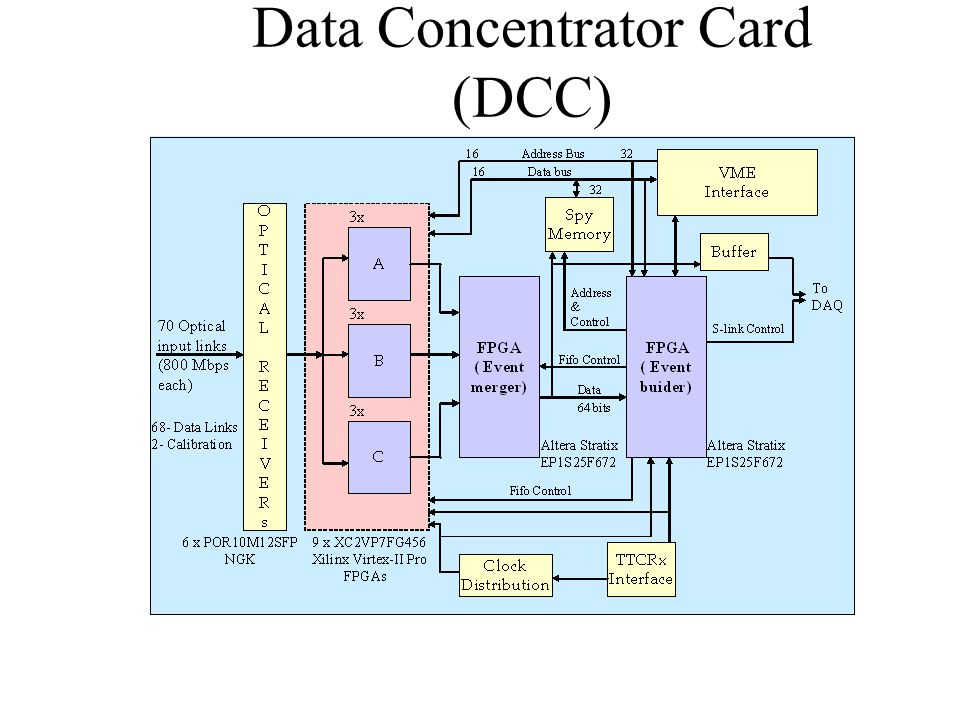 Data Concentrator Card (DCC)