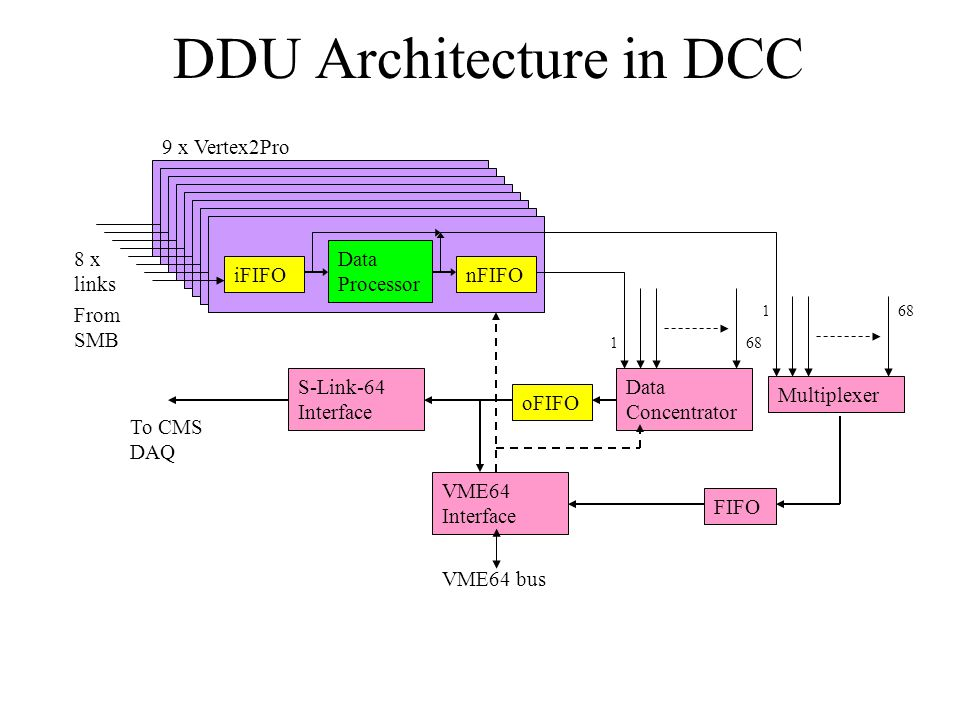 DDU Architecture in DCC