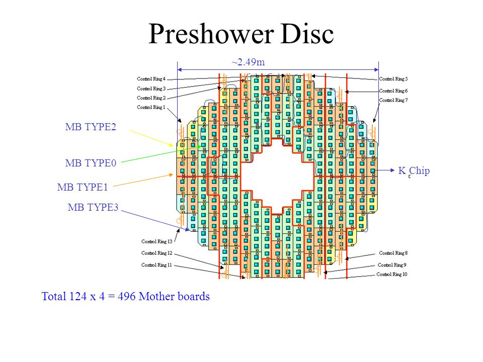 Preshower Disc Total 124 x 4 = 496 Mother boards ~2.49m MB TYPE2