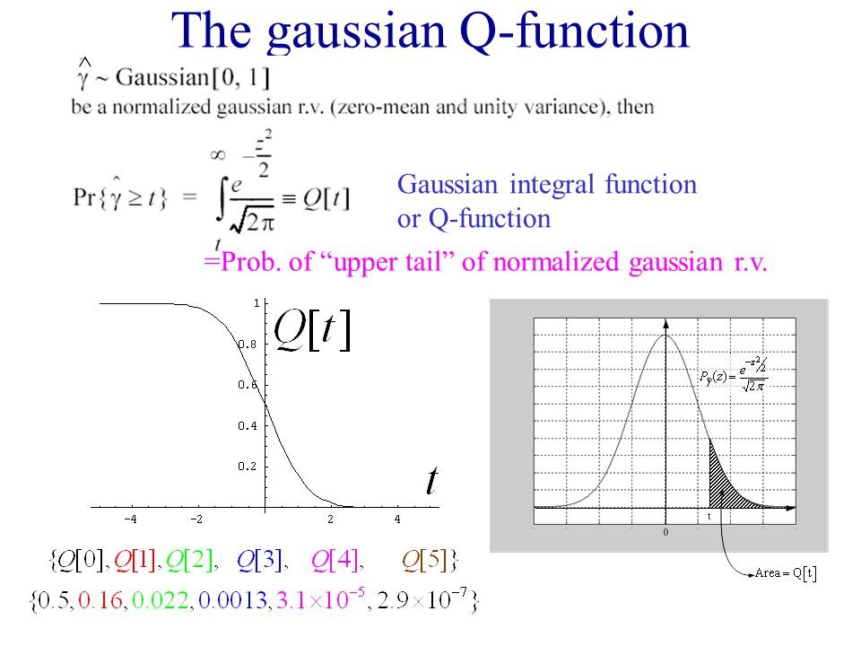 The gaussian Q-function