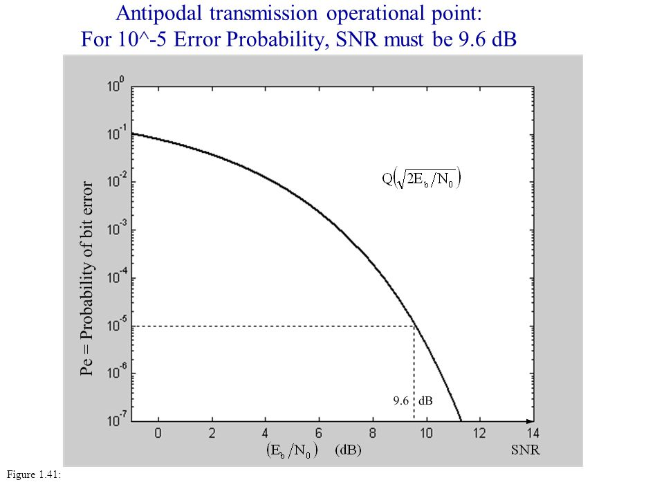 Antipodal transmission operational point: For 10^-5 Error Probability, SNR must be 9.6 dB