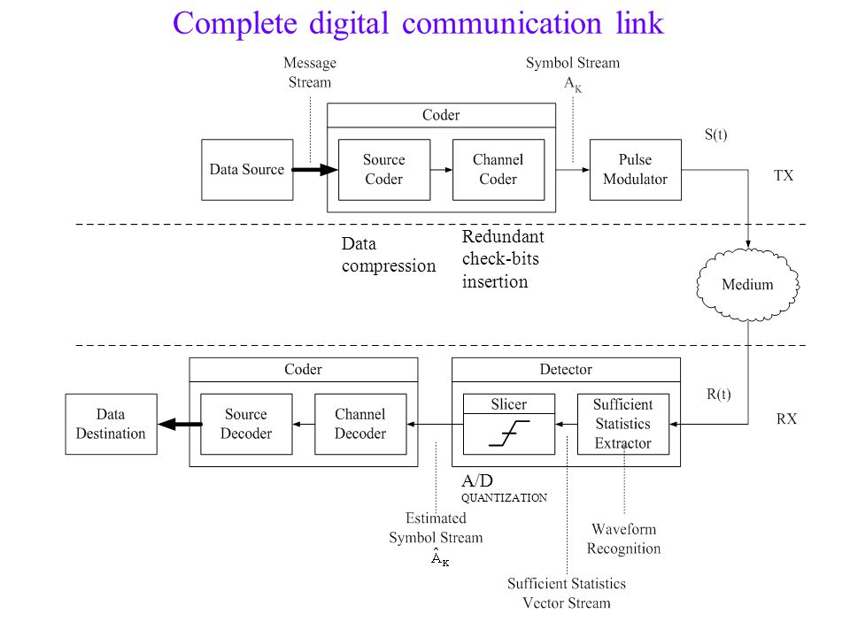 Complete digital communication link