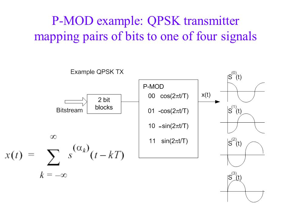 P-MOD example: QPSK transmitter mapping pairs of bits to one of four signals