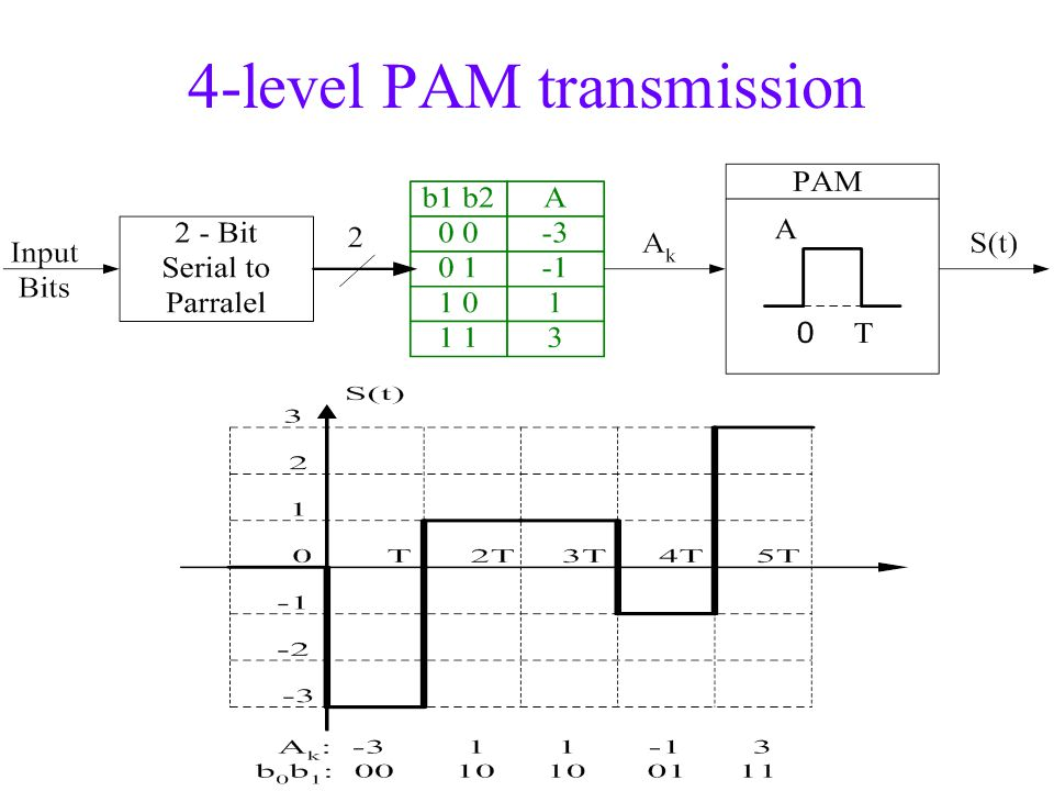 4-level PAM transmission