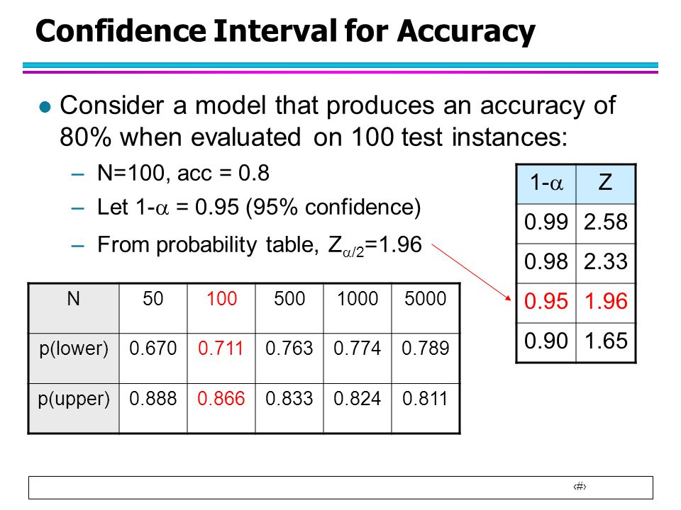 Lecture 6 model overfitting and classifier evaluation for T table 99 confidence interval