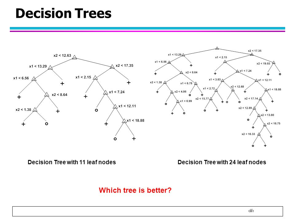 Decision Trees Which tree is better Decision Tree with 11 leaf nodes