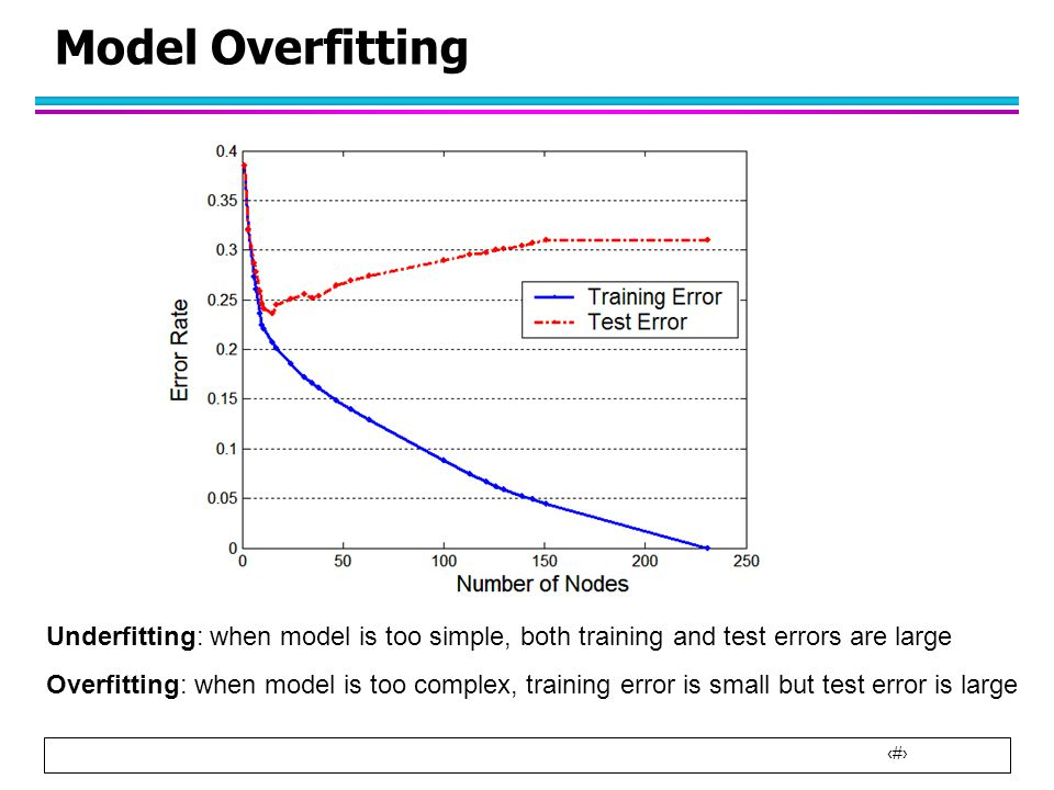 Model Overfitting Underfitting: when model is too simple, both training and test errors are large.