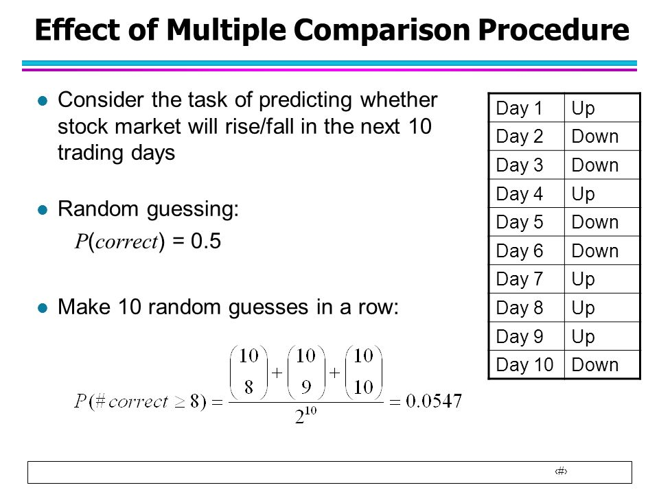 Effect of Multiple Comparison Procedure