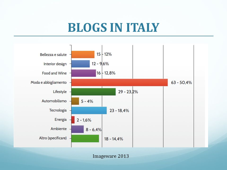 BLOGS IN ITALY Imageware 2013