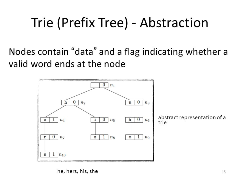 Trie (Prefix Tree) - Abstraction