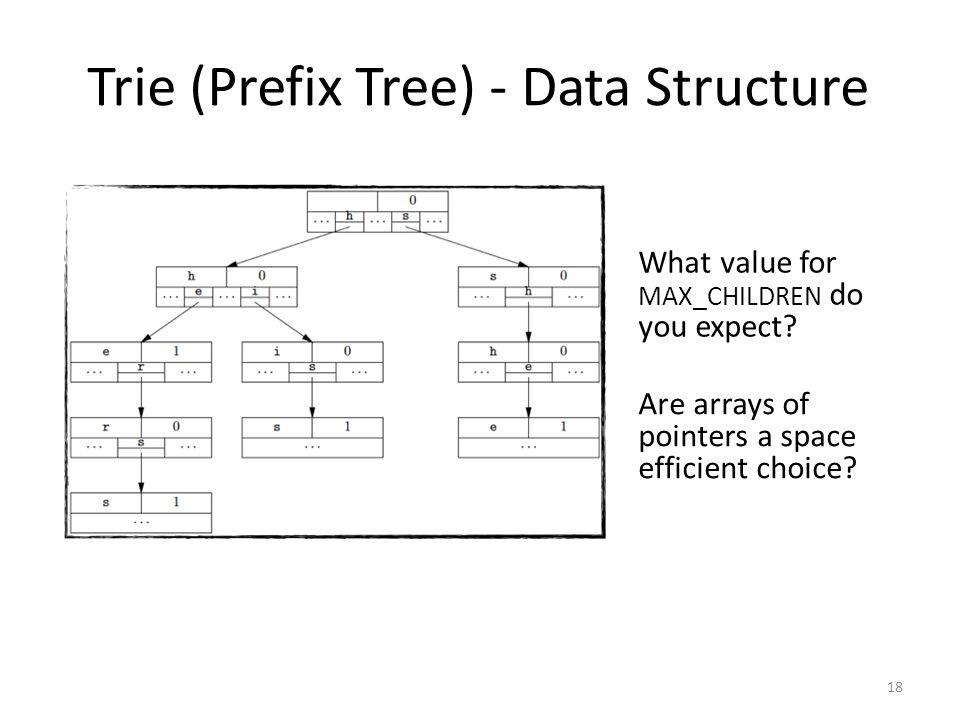 Trie (Prefix Tree) - Data Structure