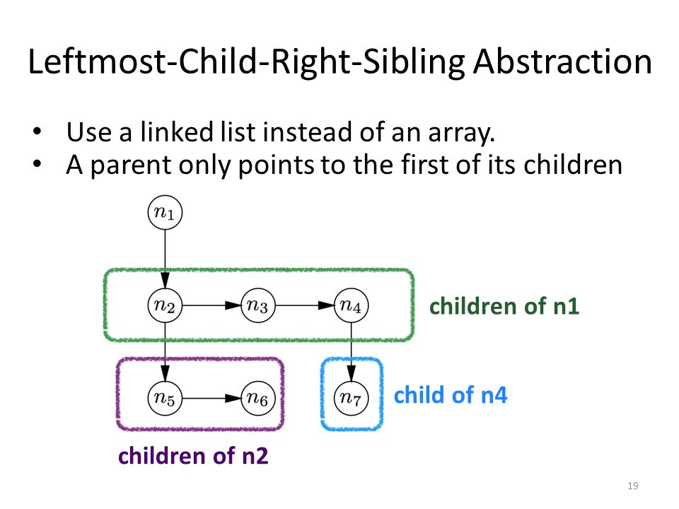 Leftmost-Child-Right-Sibling Abstraction