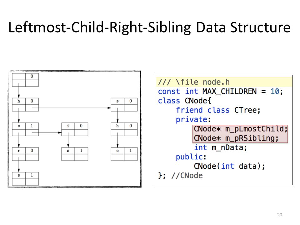 Leftmost-Child-Right-Sibling Data Structure