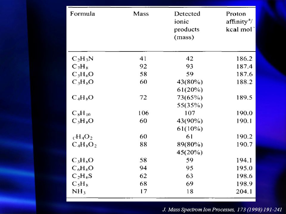 J. Mass Spectrom Ion Processes, 173 (1998) 191-241