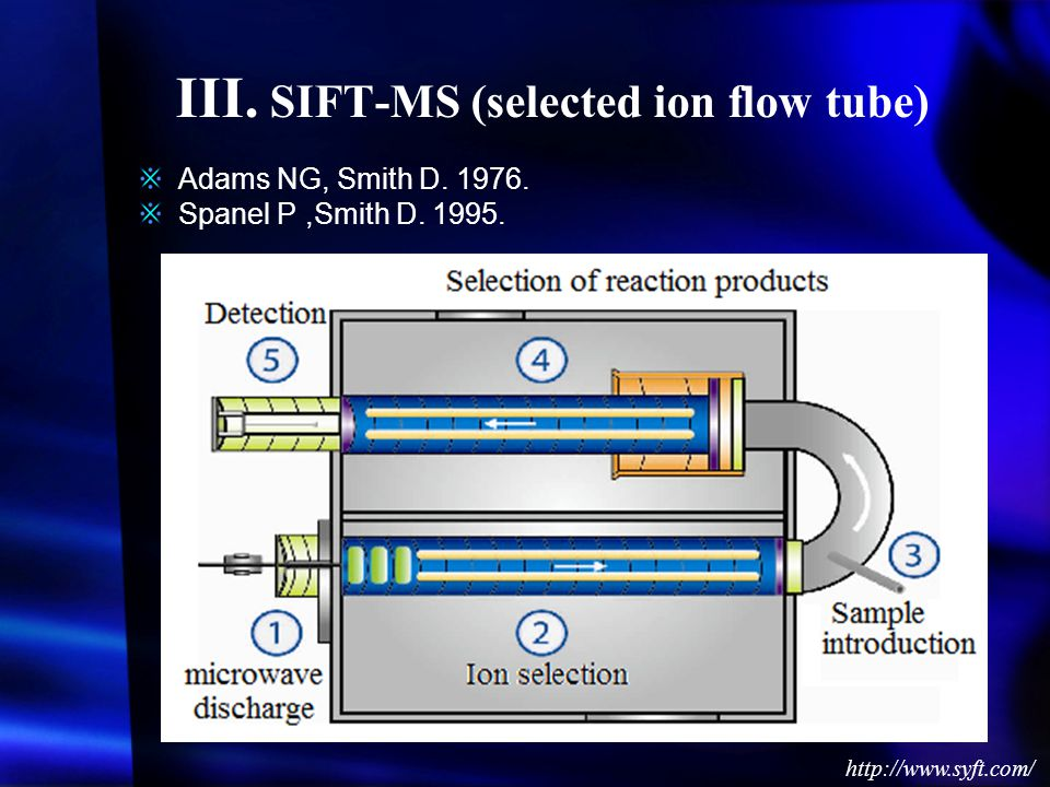 III. SIFT-MS (selected ion flow tube)