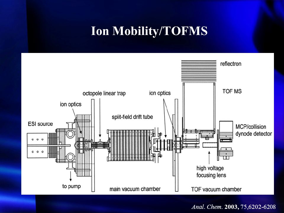 Ion Mobility/TOFMS Anal. Chem. 2003, 75,6202-6208