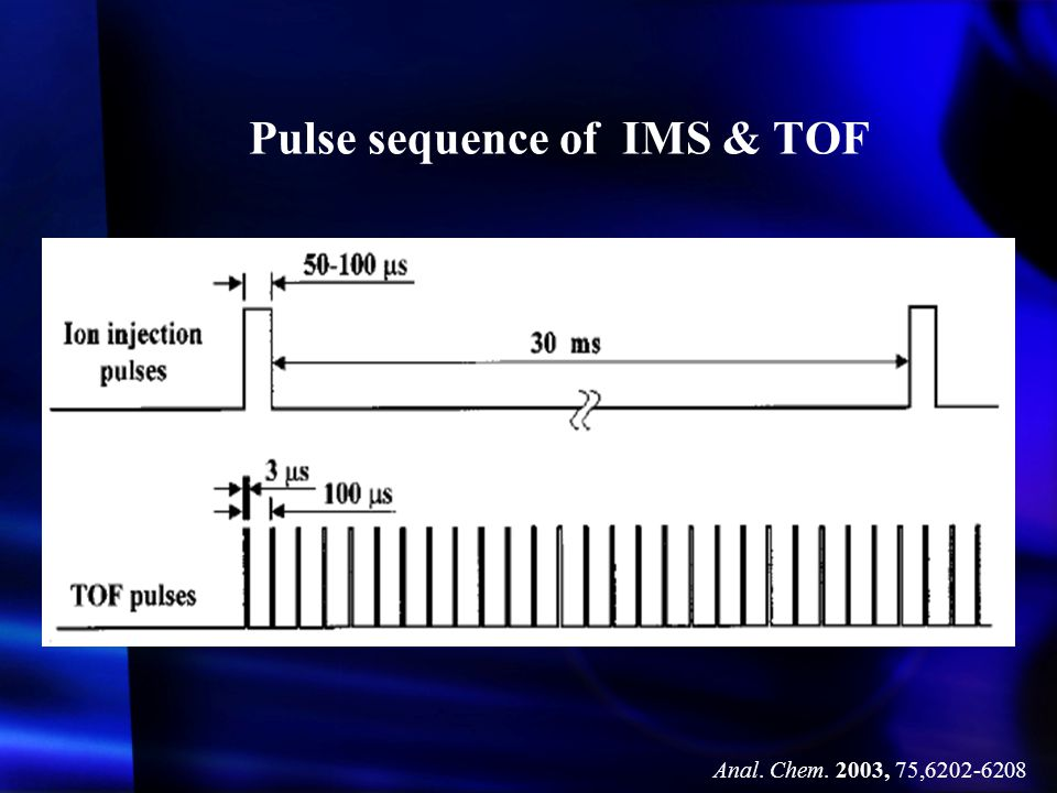 Pulse sequence of IMS & TOF